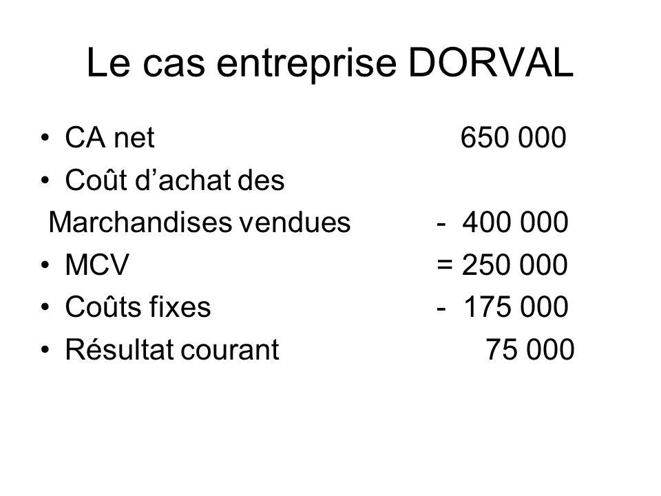 Le cas entreprise DORVAL CA net 650 000 Coût dachat des Marchandises vendues - 400 000 MCV= 250 000 Coûts fixes- 175 000 Résultat courant 75 000