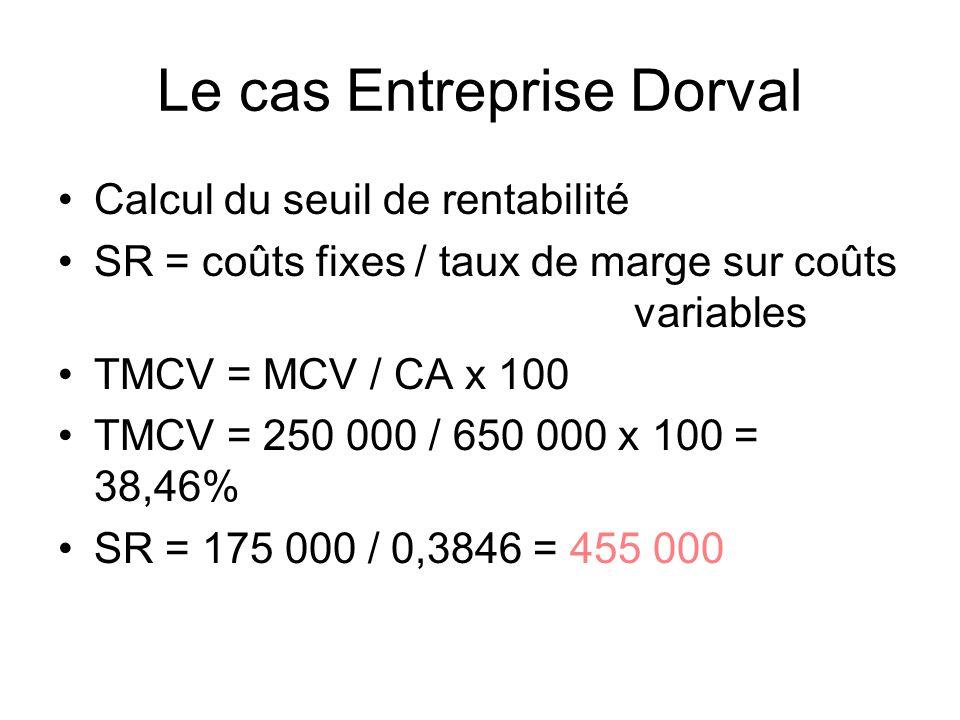 Le cas Entreprise Dorval Calcul du seuil de rentabilité SR = coûts fixes / taux de marge sur coûts variables TMCV = MCV / CA x 100 TMCV = 250 000 / 65