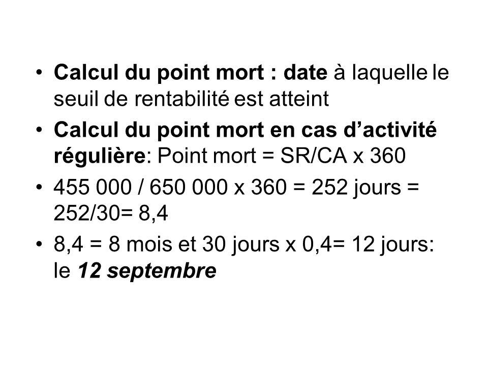 Calcul du point mort : date à laquelle le seuil de rentabilité est atteint Calcul du point mort en cas dactivité régulière: Point mort = SR/CA x 360 4