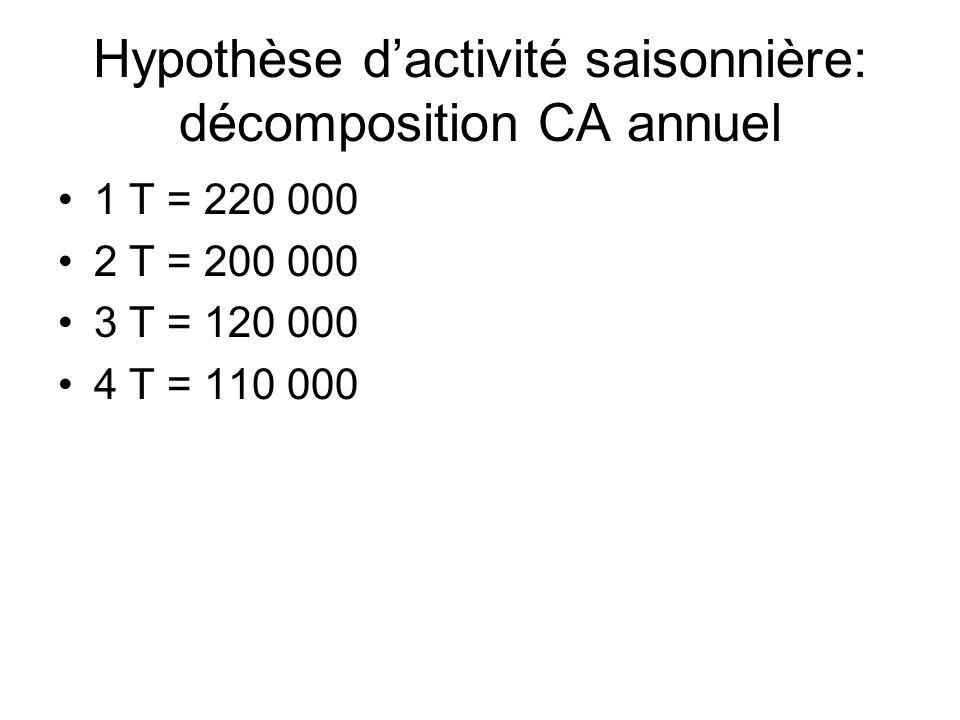Hypothèse dactivité saisonnière: décomposition CA annuel 1 T = 220 000 2 T = 200 000 3 T = 120 000 4 T = 110 000