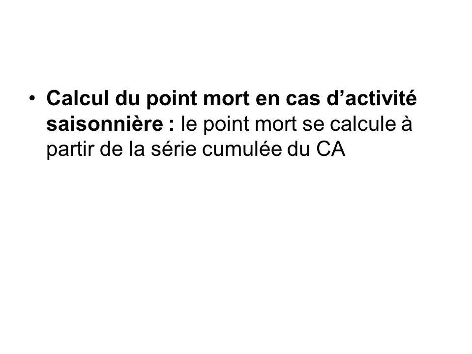 Calcul du point mort en cas dactivité saisonnière : le point mort se calcule à partir de la série cumulée du CA