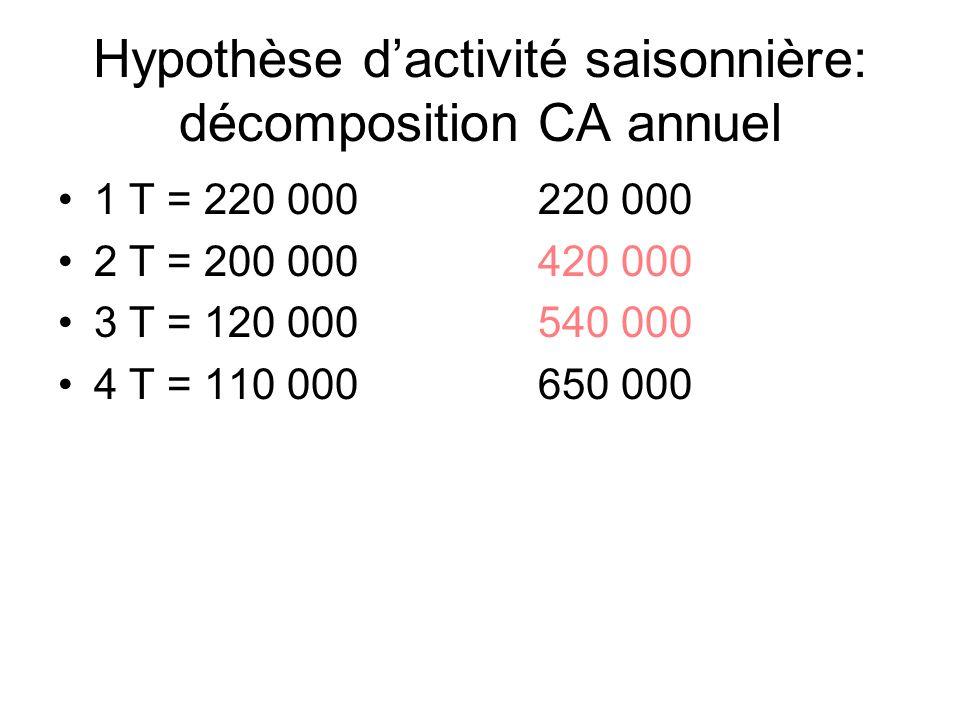 Hypothèse dactivité saisonnière: décomposition CA annuel 1 T = 220 000220 000 2 T = 200 000420 000 3 T = 120 000540 000 4 T = 110 000650 000