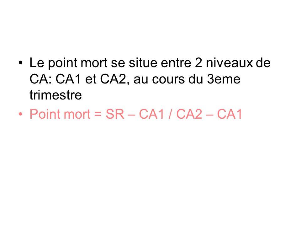 Le point mort se situe entre 2 niveaux de CA: CA1 et CA2, au cours du 3eme trimestre Point mort = SR – CA1 / CA2 – CA1