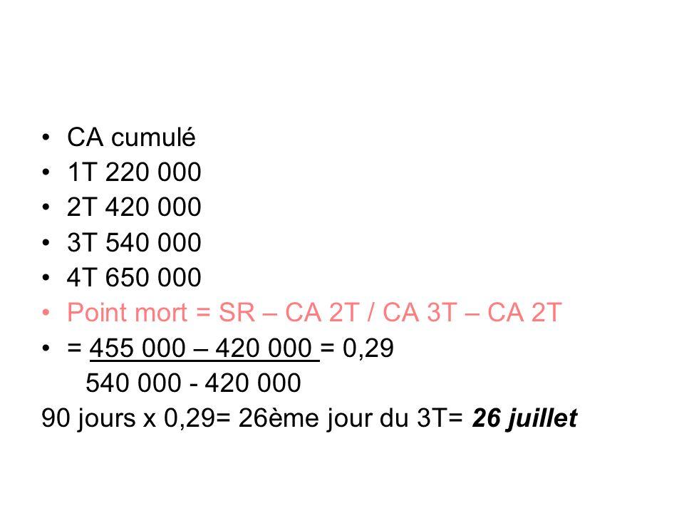 CA cumulé 1T 220 000 2T 420 000 3T 540 000 4T 650 000 Point mort = SR – CA 2T / CA 3T – CA 2T = 455 000 – 420 000 = 0,29 540 000 - 420 000 90 jours x