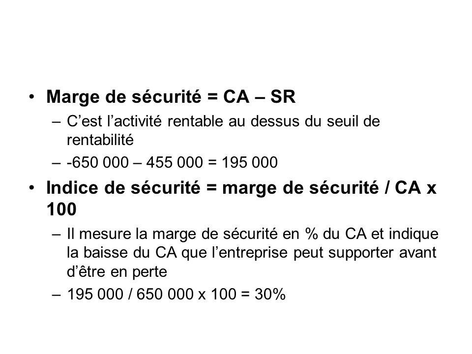 Marge de sécurité = CA – SR –Cest lactivité rentable au dessus du seuil de rentabilité –-650 000 – 455 000 = 195 000 Indice de sécurité = marge de séc
