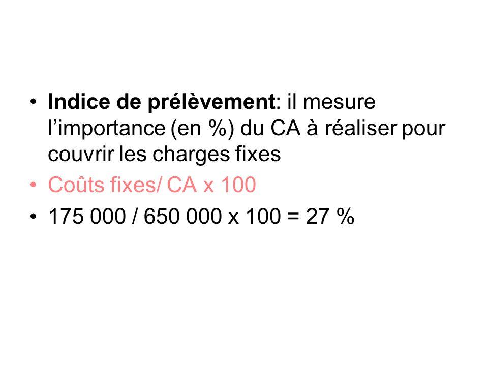 Indice de prélèvement: il mesure limportance (en %) du CA à réaliser pour couvrir les charges fixes Coûts fixes/ CA x 100 175 000 / 650 000 x 100 = 27