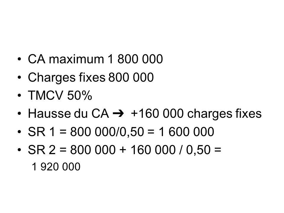 CA maximum 1 800 000 Charges fixes 800 000 TMCV 50% Hausse du CA +160 000 charges fixes SR 1 = 800 000/0,50 = 1 600 000 SR 2 = 800 000 + 160 000 / 0,5
