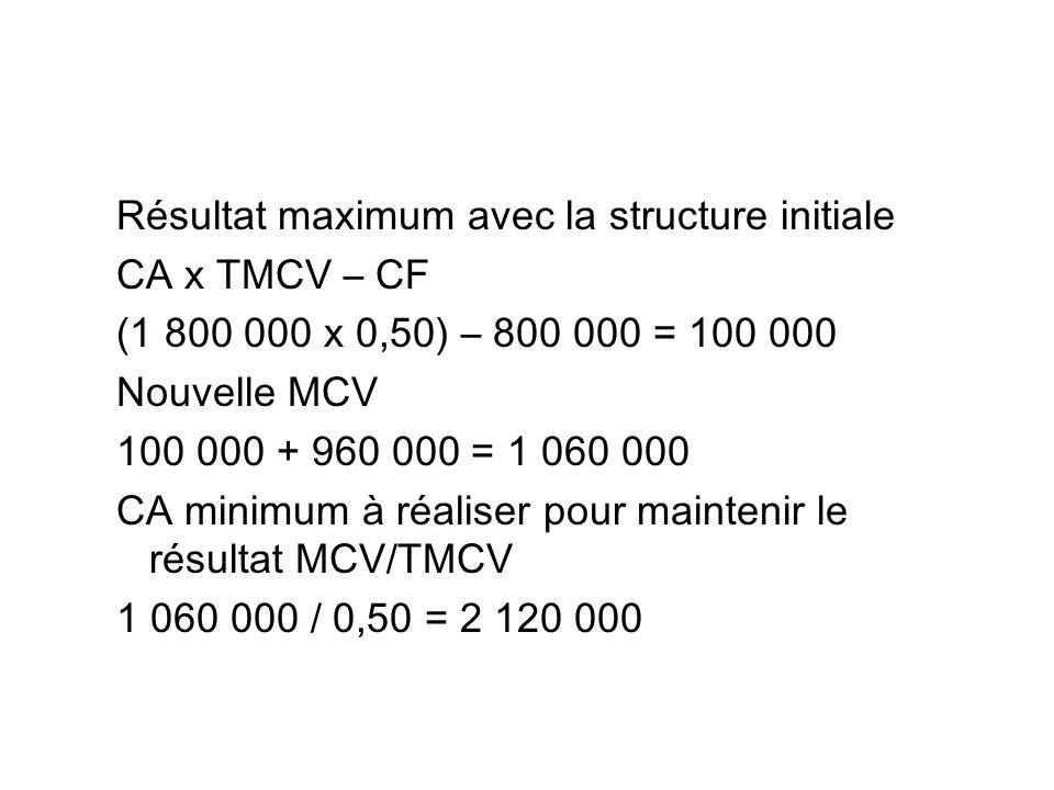 Résultat maximum avec la structure initiale CA x TMCV – CF (1 800 000 x 0,50) – 800 000 = 100 000 Nouvelle MCV 100 000 + 960 000 = 1 060 000 CA minimu