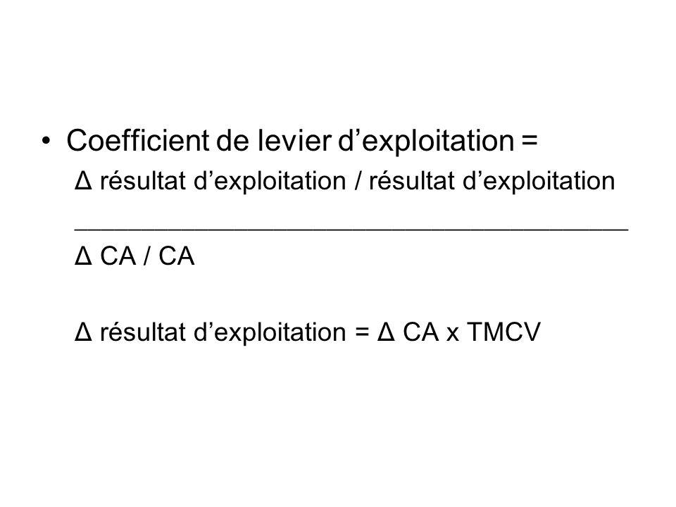 Coefficient de levier dexploitation = Δ résultat dexploitation / résultat dexploitation __________________________________________ Δ CA / CA Δ résulta