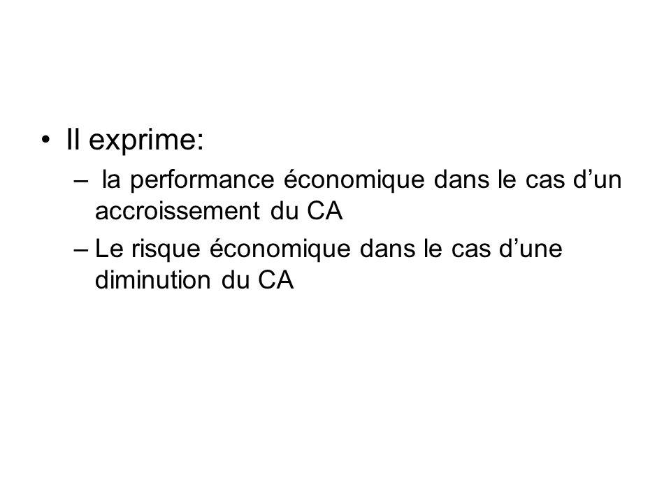 Il exprime: – la performance économique dans le cas dun accroissement du CA –Le risque économique dans le cas dune diminution du CA