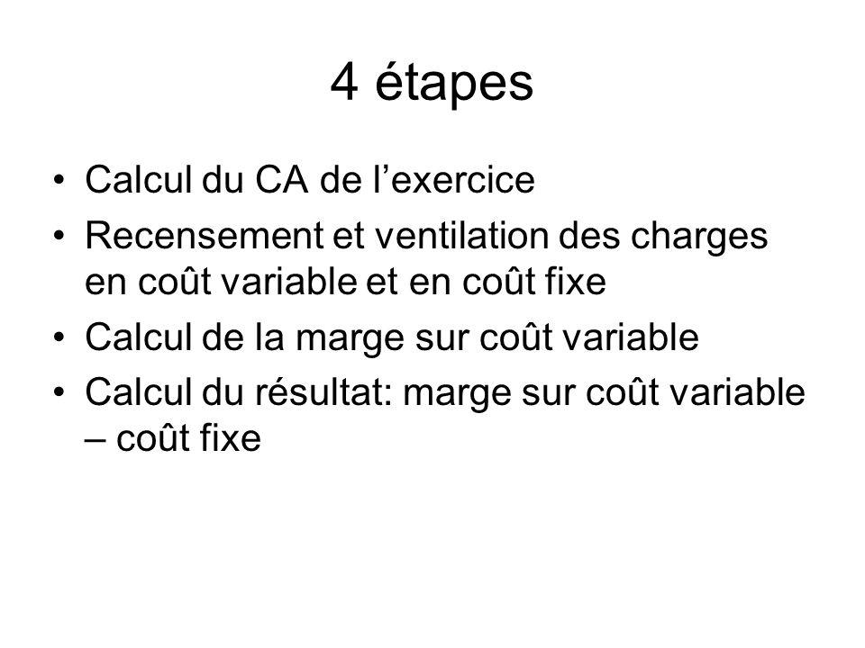 4 étapes Calcul du CA de lexercice Recensement et ventilation des charges en coût variable et en coût fixe Calcul de la marge sur coût variable Calcul