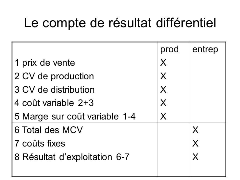 Le compte de résultat différentiel 1 prix de vente 2 CV de production 3 CV de distribution 4 coût variable 2+3 5 Marge sur coût variable 1-4 prod X en