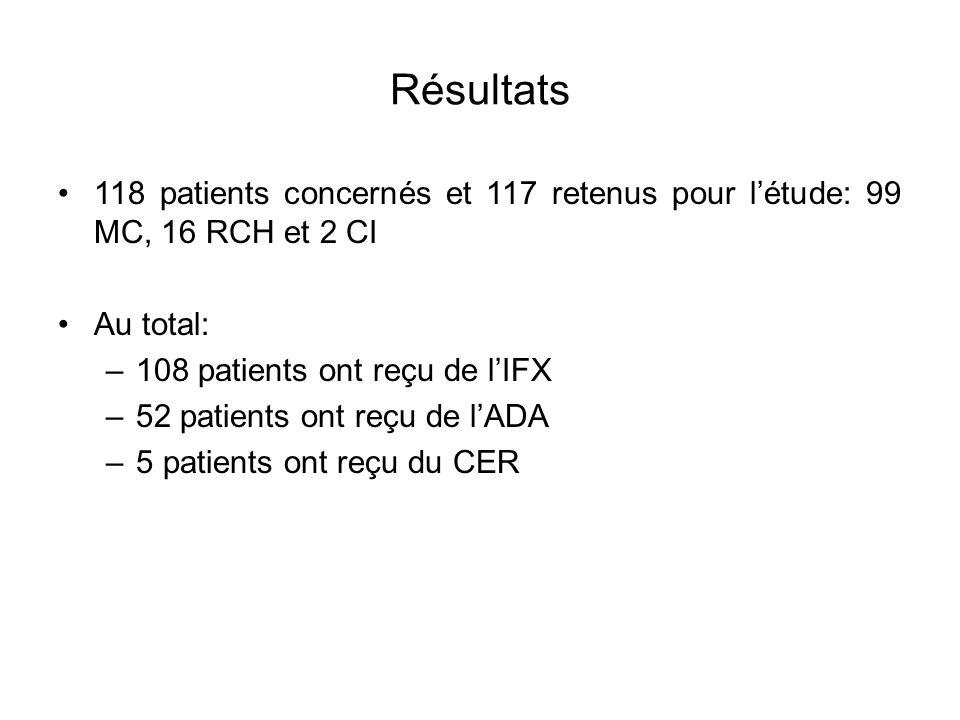 Résultats 118 patients concernés et 117 retenus pour létude: 99 MC, 16 RCH et 2 CI Au total: –108 patients ont reçu de lIFX –52 patients ont reçu de l