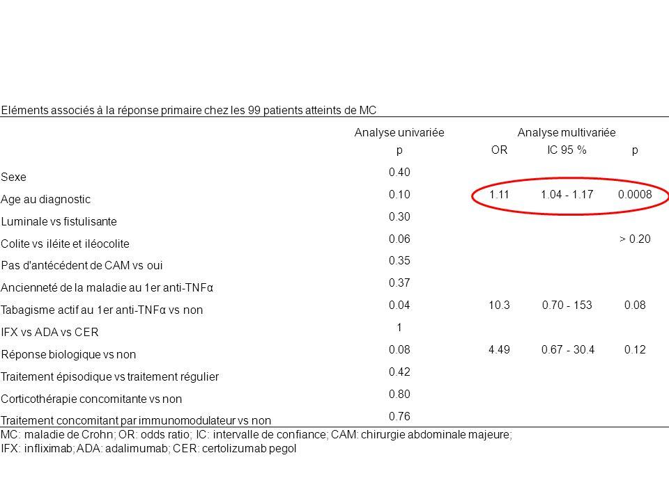 Eléments associés à la réponse primaire chez les 99 patients atteints de MC Analyse univariéeAnalyse multivariée pORIC 95 %p Sexe 0.40 Age au diagnost