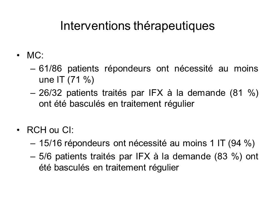 Interventions thérapeutiques MC: –61/86 patients répondeurs ont nécessité au moins une IT (71 %) –26/32 patients traités par IFX à la demande (81 %) o