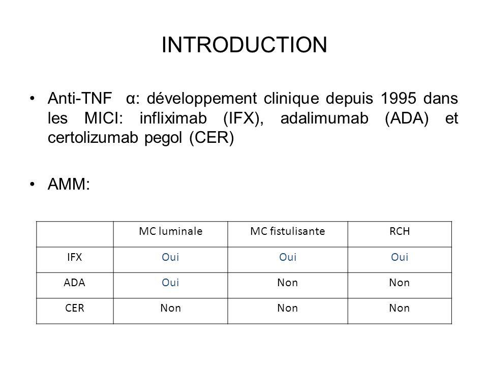 Caractéristiques des patients atteints de MC Hommes/Femmes, n (%)38/61 (38/62) Localisation de la MC, n (%) Iléale 7 (7) Colique 36 (36) Iléocolique 56 (57) TDH 9 (9) LAP 73 (74) Antécédent de chirurgie abdominale majeure, n (%)30 (30) Indication du traitement anti-TNF α, n (%) Maladie luminale51 (52) Maladie fistulisante48 (48) Age au diagnostic, années*21.6 (1.7-69) Age au 1er traitement anti-TNF α, années*29.1 (15-76) Ancienneté de la maladie avant le 1er traitement anti-TNF α, mois*71 (1-380) Suivi après la 1ère administration d anti-TNFα, mois*62 (1-137) Traitement concomitant au 1er anti-TNF α, n (%) Aminosalicylés20 (20) Corticosteroïdes37 (37) 6MP/AZA52 (53) MTX16 (16) CRP élevée au 1er traitement anti-TNF α, n (%) 68 (81) Tabagisme actif au 1er traitement anti-TNF α, n (%) 27 (38) Première molécule anti-TNF α utilisée, n (%) IFX84 (85) ADA13 (13) CER2 (2) TDH: tube digestif haut; LAP: localisation ano périnéale; AZA: Azathioprine; 6MP: 6 Mercaptopurine; MTX: Methotrexate; CRP: C Reactive Protein; : donnée disponible pour 84 patients : donnée disponible pour 71 patients *: médiane (extrêmes)