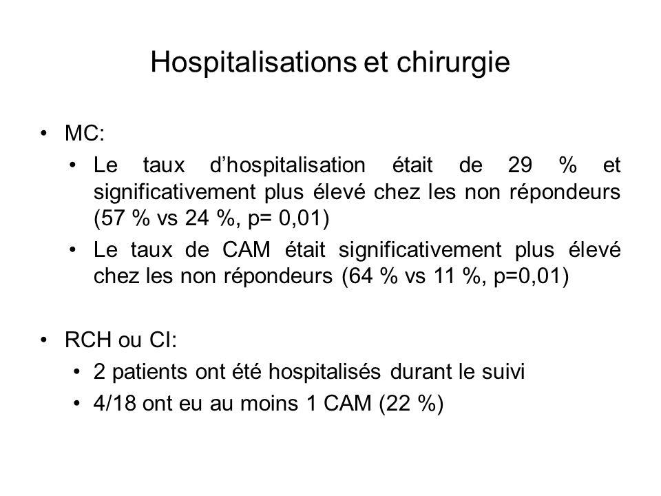 Hospitalisations et chirurgie MC: Le taux dhospitalisation était de 29 % et significativement plus élevé chez les non répondeurs (57 % vs 24 %, p= 0,0