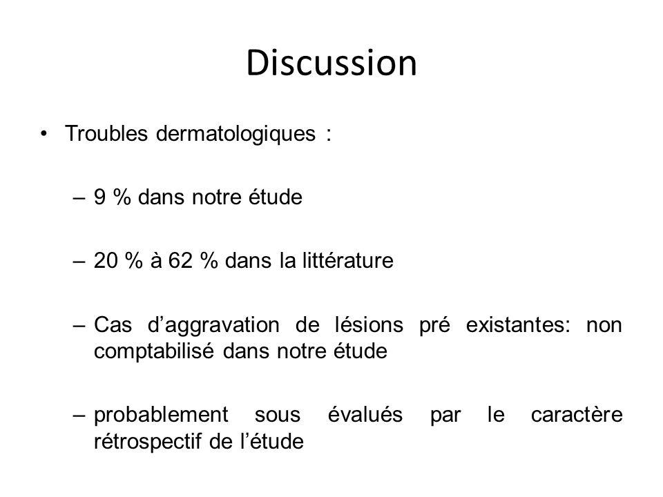Discussion Troubles dermatologiques : –9 % dans notre étude –20 % à 62 % dans la littérature –Cas daggravation de lésions pré existantes: non comptabi
