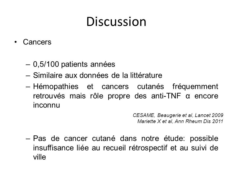 Discussion Cancers –0,5/100 patients années –Similaire aux données de la littérature –Hémopathies et cancers cutanés fréquemment retrouvés mais rôle p