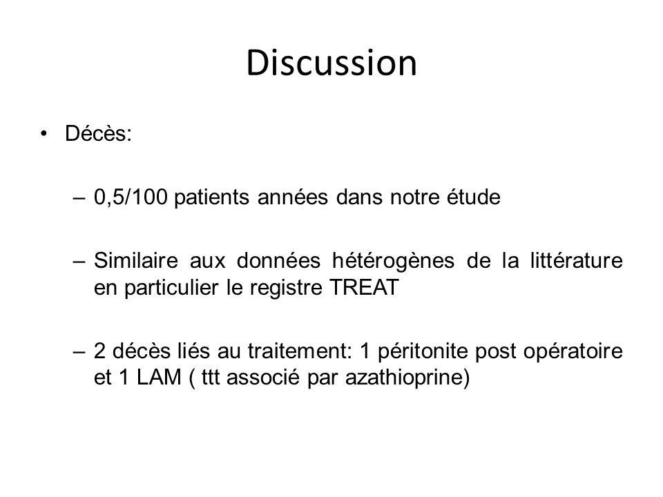 Discussion Décès: –0,5/100 patients années dans notre étude –Similaire aux données hétérogènes de la littérature en particulier le registre TREAT –2 d