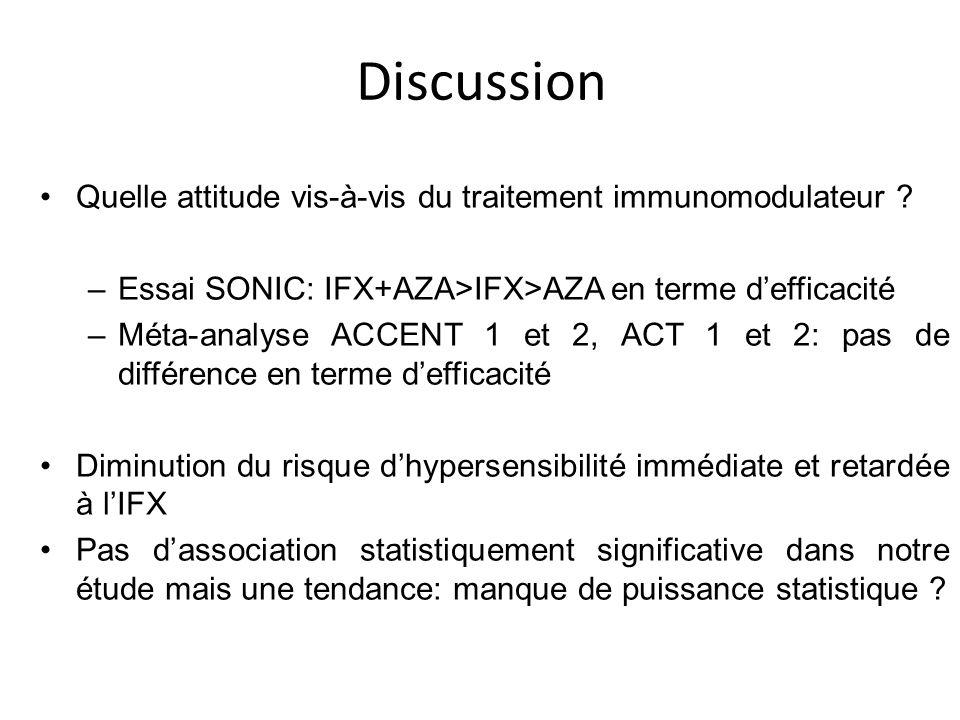 Quelle attitude vis-à-vis du traitement immunomodulateur ? –Essai SONIC: IFX+AZA>IFX>AZA en terme defficacité –Méta-analyse ACCENT 1 et 2, ACT 1 et 2: