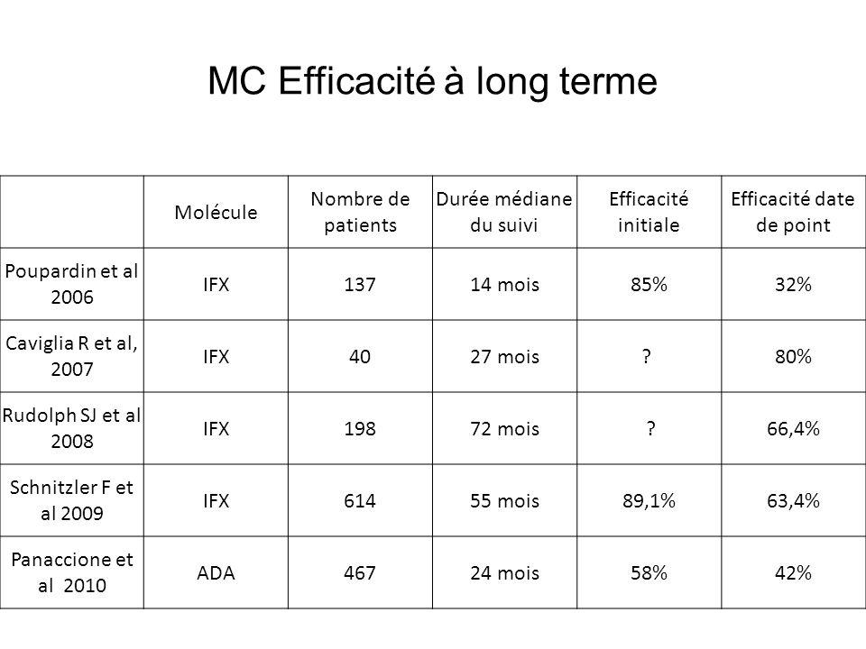 Résultats – réponse globale MC = 86/99 patients avaient une réponse globale (87 %) dont 85/99 répondeurs primaires (86 %): 1/3 a répondu à une deuxième molécule (sauvetage) 46 patients en rémission (47 %): RCH ou CI = 16/18 patients avaient une réponse globale (89 %) dont 14/18 répondeurs primaires: 2/2 ont répondu à une deuxième molécule (ADA) 10 patients en rémission (56 %)