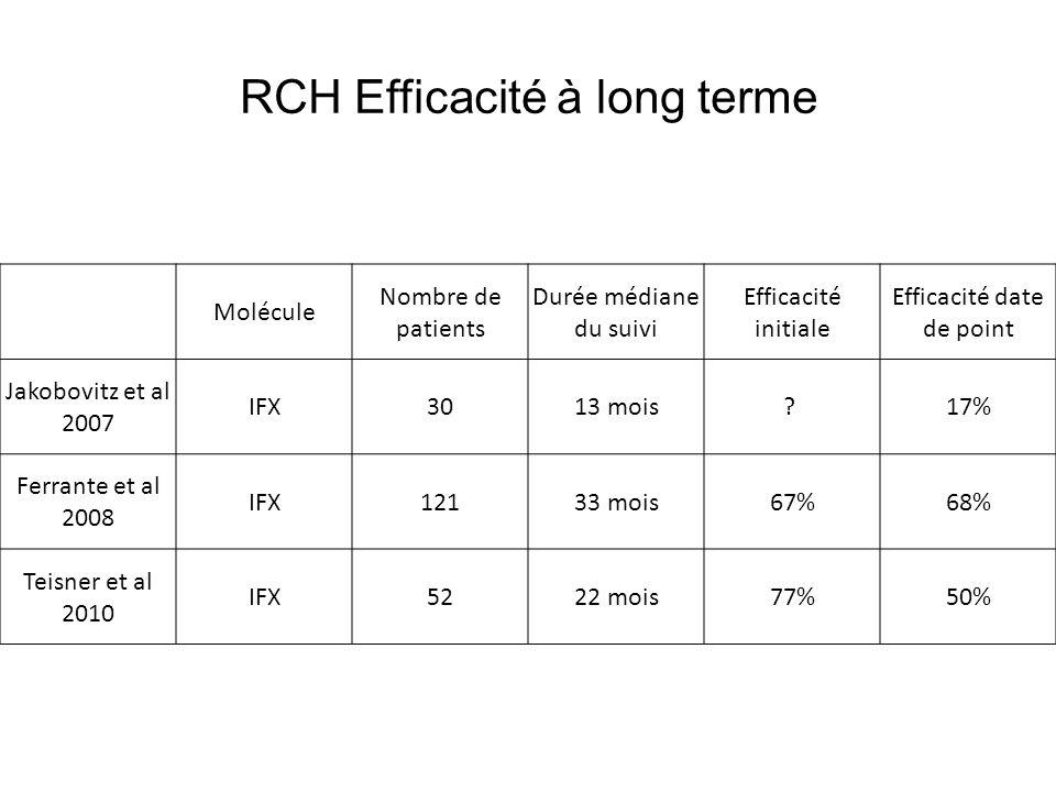 molécule nombre de patients pathologie durée de suivi InfectionsCancersDécès Seiderer J et al, 2004 IFX100MC + RCH < 4 ans4%0% Ljungt et al, 2004IFX217MC + RCH2 ans8,2%1,5%2,8% Colombel JF et al, 2004 IFX500MC1,4 ans8,2%1,8%2% Lichtenstein et al, 2006 TREAT IFX 3179 + controles MC1,9 ans1,37/ 100 PA?0,53/100 PA De Vries HS et al, 2008 IFX147MC+RCH< 9ans?6%5% Colombel JF et al, 2009 ADA 3160 + contrôles MC1 an5,8/100 PA1,1/100 PA0,1/100 PA Fidder H et al, 2009 IFX 734 + controles MC + RCH4,9 ans 6 % 1,6/100 PA 0,4/100 PA 1,6% 0,3/100 PA Zabana Y et al, 2010 IFX152MC + RCH?13%1,3%2,6% Tolérance à long terme