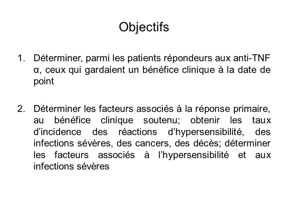 Objectifs 1.Déterminer, parmi les patients répondeurs aux anti-TNF α, ceux qui gardaient un bénéfice clinique à la date de point 2.Déterminer les fact