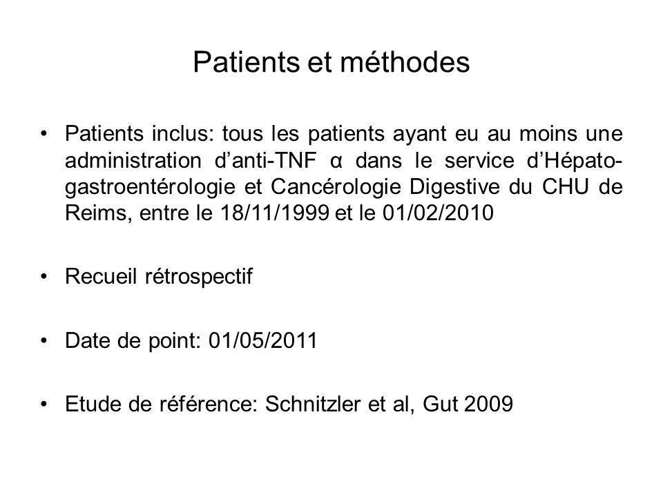 Patients et méthodes Patients inclus: tous les patients ayant eu au moins une administration danti-TNF α dans le service dHépato- gastroentérologie et