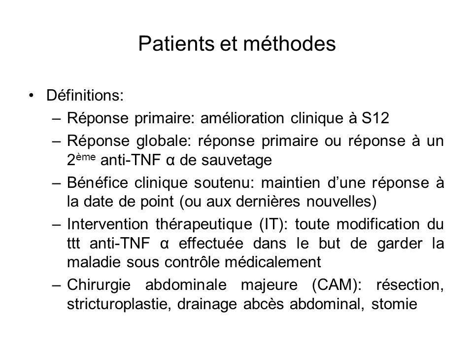 Eléments associés avec le bénéfice clinique soutenu chez les 99 patients atteints de MC Analyse univariée Analyse multivariée pHRIC 95 %p Sexe 0.17>0.20 Age au diagnostic0.76 Luminale vs fistulisante0.091.90.81 - 4.650.14 Colite vs iléite et iléocolite0.85 Pas d antécédent de CAM vs oui0.72 Ancienneté de la maladie au 1er anti-TNF α 0.95 Tabagisme actif au 1er anti-TNF α vs non 0.72 IFX vs ADA vs CER0.60 Réponse biologique vs non0.0013.21.42 - 7.20.0049 Traitement épisodique vs traitement régulier0.89 Corticothérapie concomitante vs non0.58 Traitement concomitant par immunomodulateur vs non0.25 HR: hazard ratio; IC: intervalle de confiance; CAM: chirurgie abdominale majeure IFX: infliximab; ADA: adalimumab; CER: certolizumab pegol