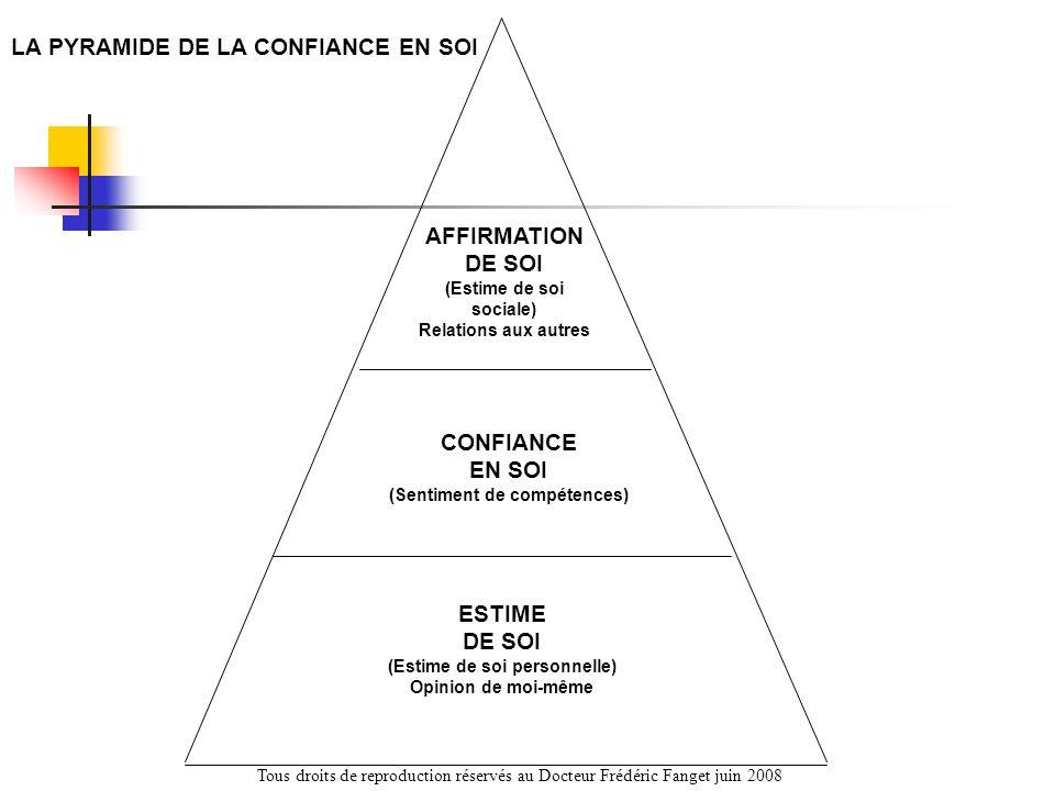 AFFIRMATION DE SOI (Estime de soi sociale) Relations aux autres CONFIANCE EN SOI (Sentiment de compétences) ESTIME DE SOI (Estime de soi personnelle)