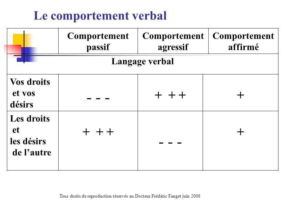 Le comportement verbal Comportement passif Comportement agressif Comportement affirmé Langage verbal Vos droits et vos désirs - - - + + ++ Les droits