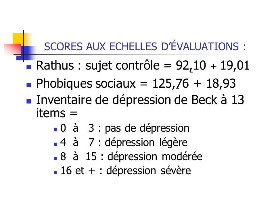 SCORES AUX ECHELLES DÉVALUATIONS : Rathus : sujet contrôle = 92,10 + 19,01 Phobiques sociaux = 125,76 + 18,93 Inventaire de dépression de Beck à 13 it