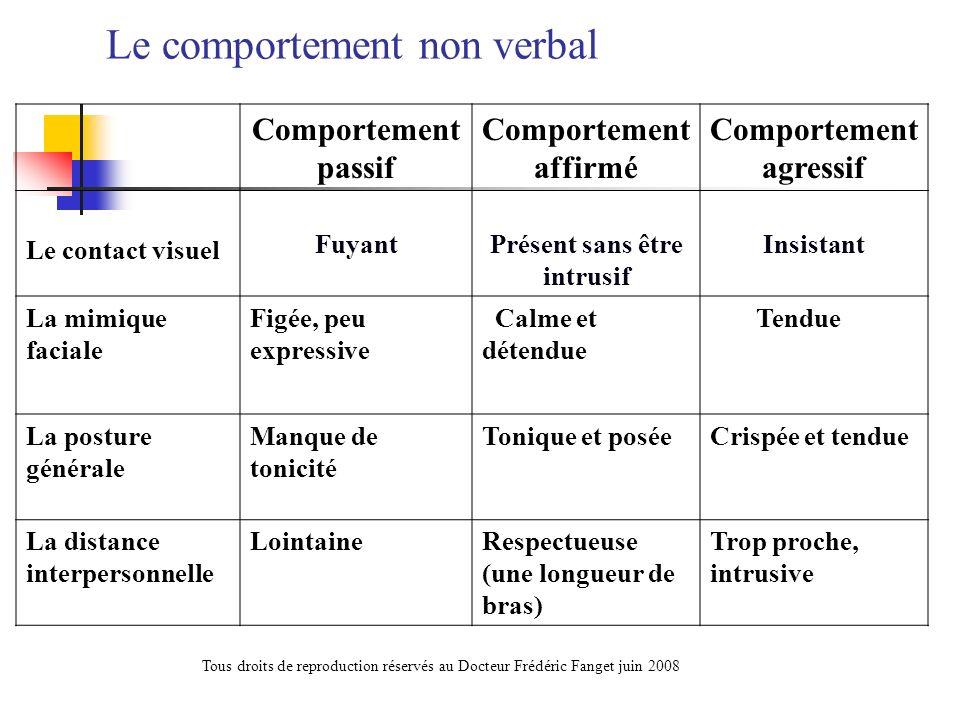Le comportement non verbal Comportement passif Comportement affirmé Comportement agressif Le contact visuel FuyantPrésent sans être intrusif Insistant