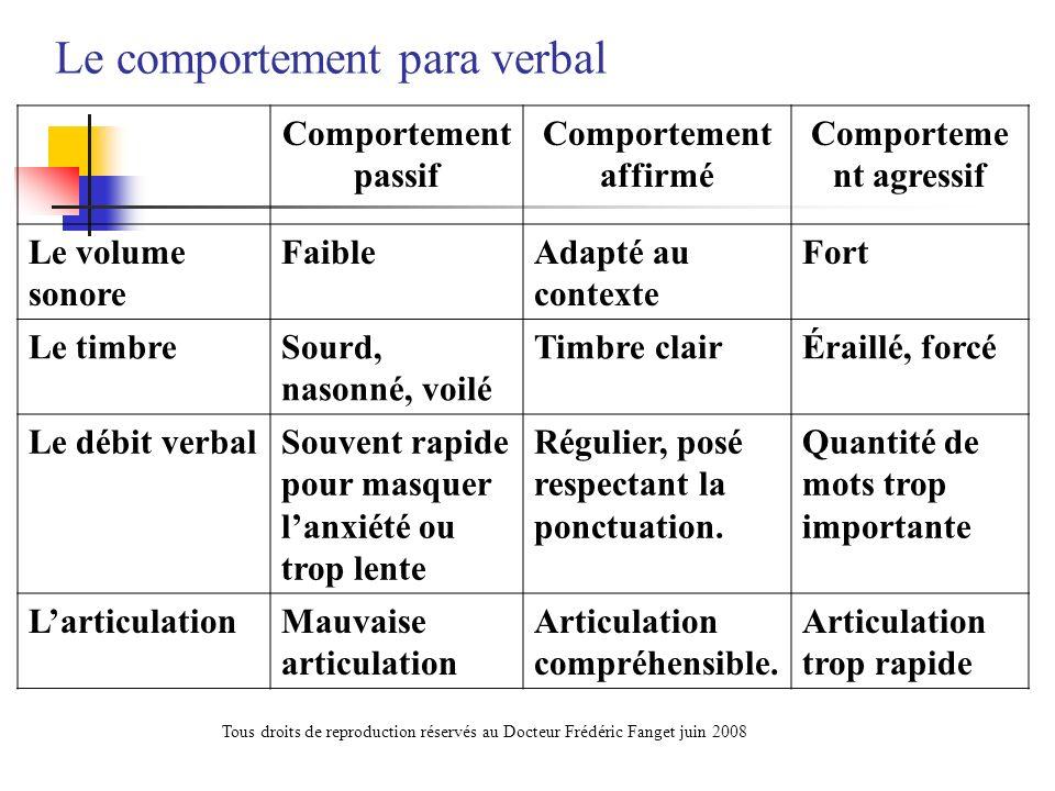 Le comportement para verbal Comportement passif Comportement affirmé Comporteme nt agressif Le volume sonore FaibleAdapté au contexte Fort Le timbreSo
