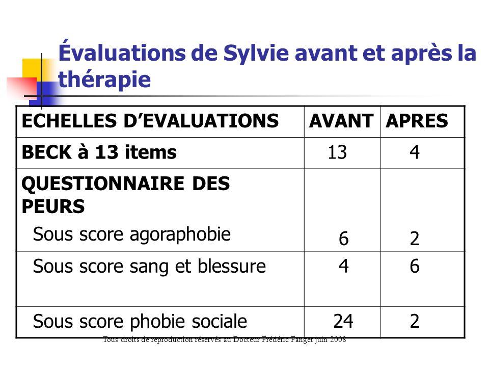 Évaluations de Sylvie avant et après la thérapie ECHELLES DEVALUATIONSAVANTAPRES BECK à 13 items 13 4 QUESTIONNAIRE DES PEURS Sous score agoraphobie 6