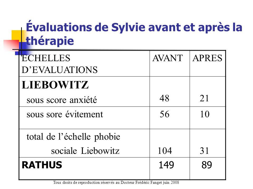Évaluations de Sylvie avant et après la thérapie ECHELLES DEVALUATIONS AVANTAPRES LIEBOWITZ sous score anxiété 48 21 sous sore évitement 56 10 total d
