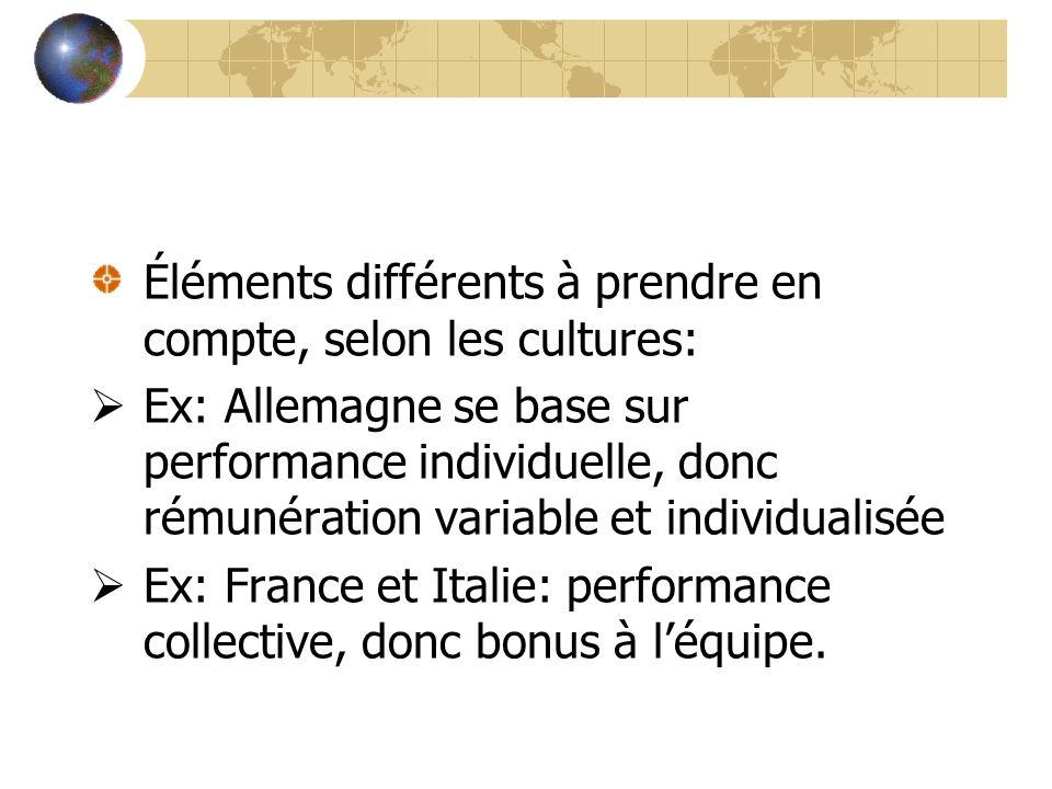 Éléments différents à prendre en compte, selon les cultures: Ex: Allemagne se base sur performance individuelle, donc rémunération variable et individ
