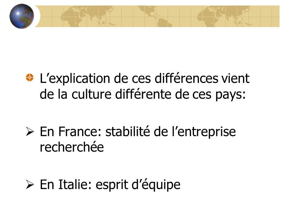 Lexplication de ces différences vient de la culture différente de ces pays: En France: stabilité de lentreprise recherchée En Italie: esprit déquipe