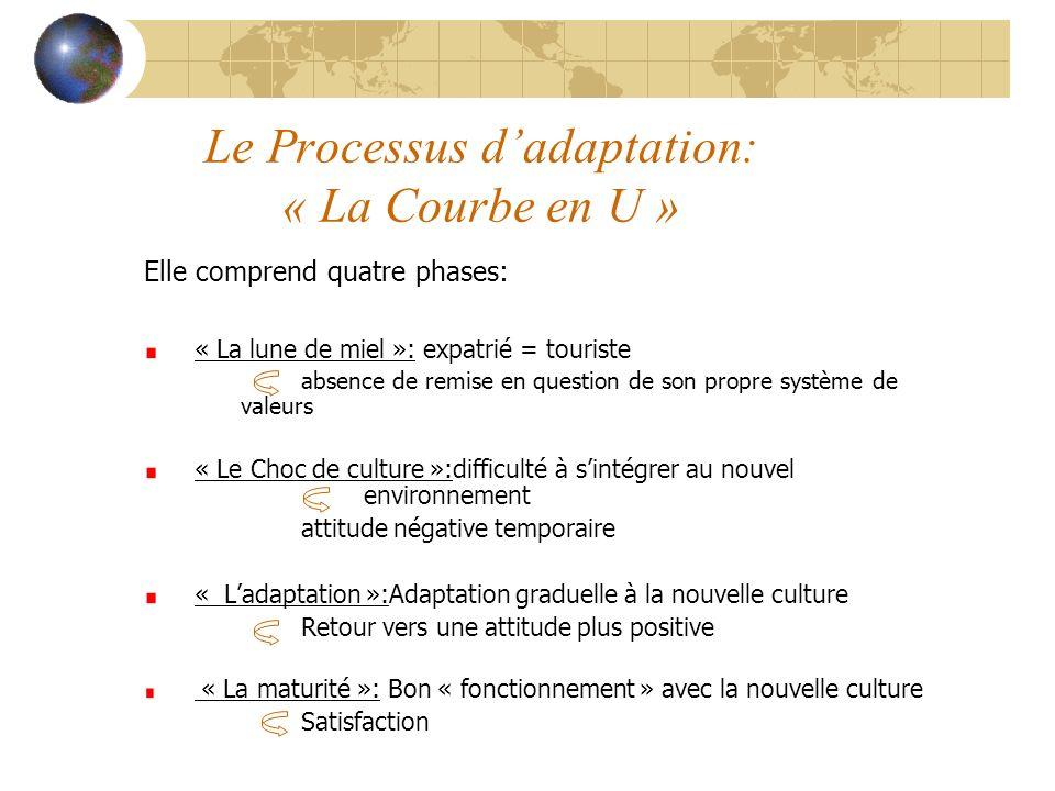 Le Processus dadaptation: « La Courbe en U » Elle comprend quatre phases: « La lune de miel »: expatrié = touriste absence de remise en question de so