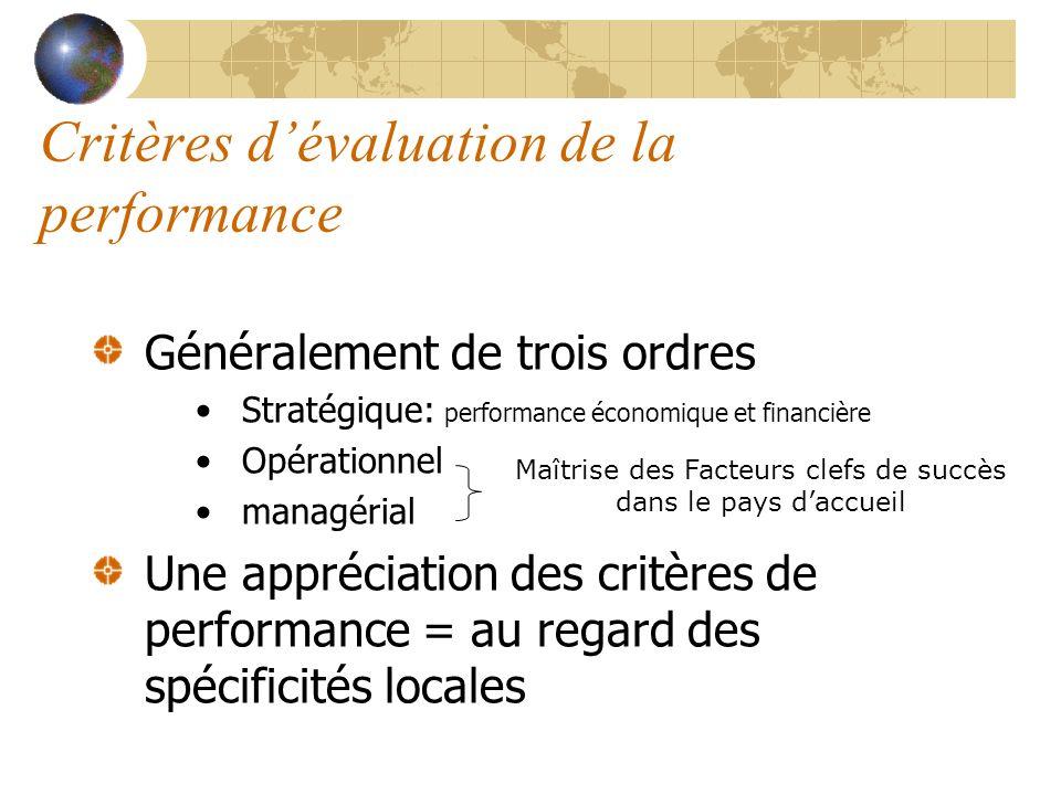 Critères dévaluation de la performance Généralement de trois ordres Stratégique: performance économique et financière Opérationnel managérial Une appr