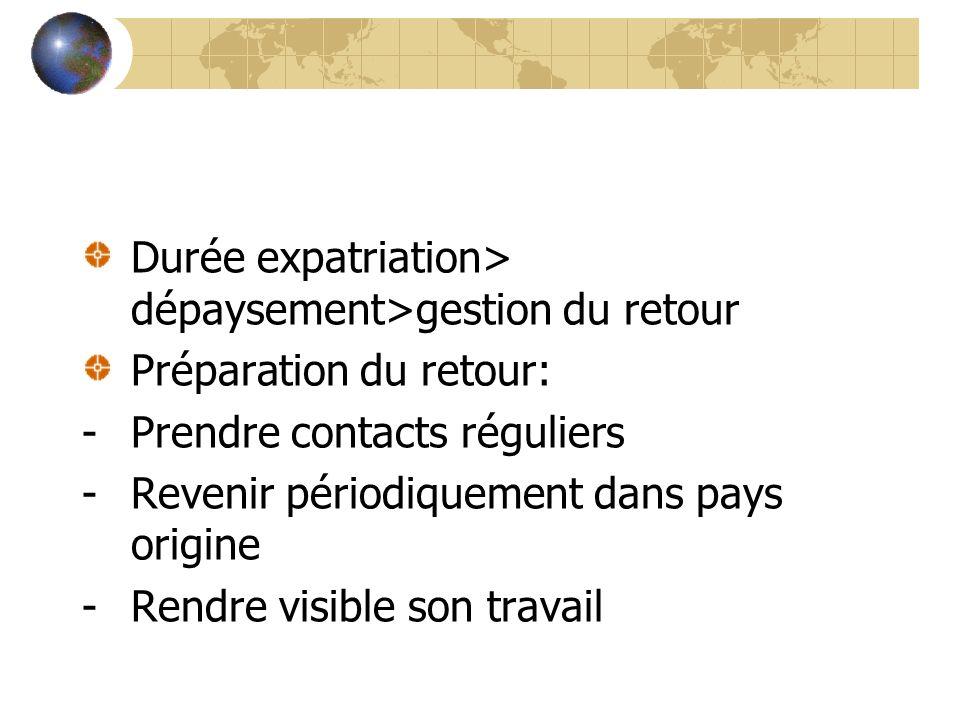Durée expatriation> dépaysement>gestion du retour Préparation du retour: -Prendre contacts réguliers -Revenir périodiquement dans pays origine -Rendre