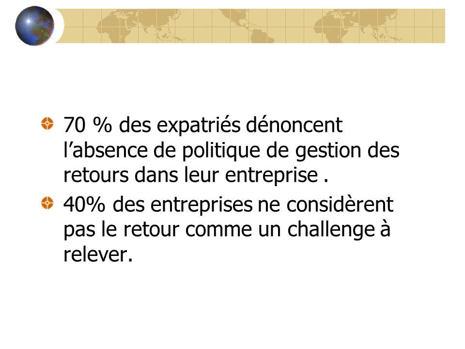 70 % des expatriés dénoncent labsence de politique de gestion des retours dans leur entreprise. 40% des entreprises ne considèrent pas le retour comme