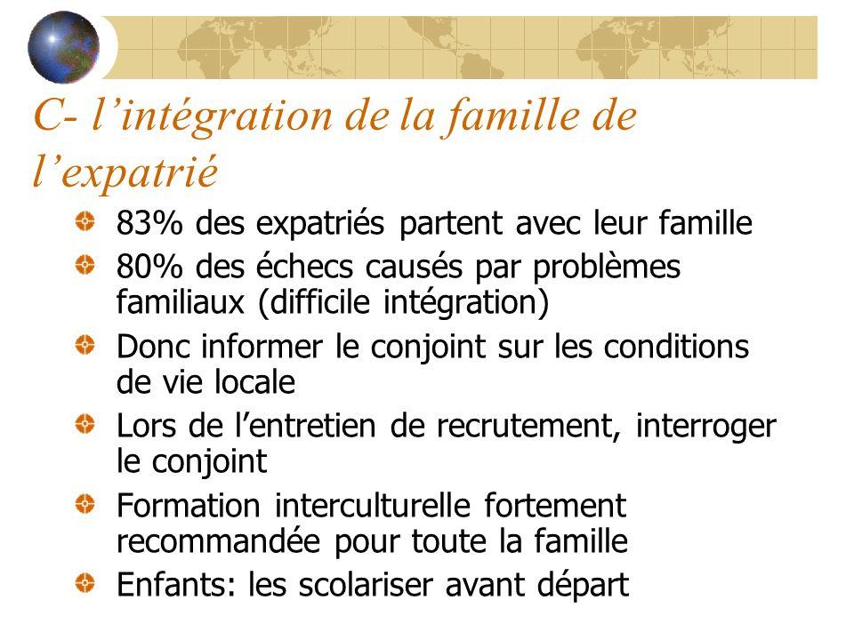 C- lintégration de la famille de lexpatrié 83% des expatriés partent avec leur famille 80% des échecs causés par problèmes familiaux (difficile intégr