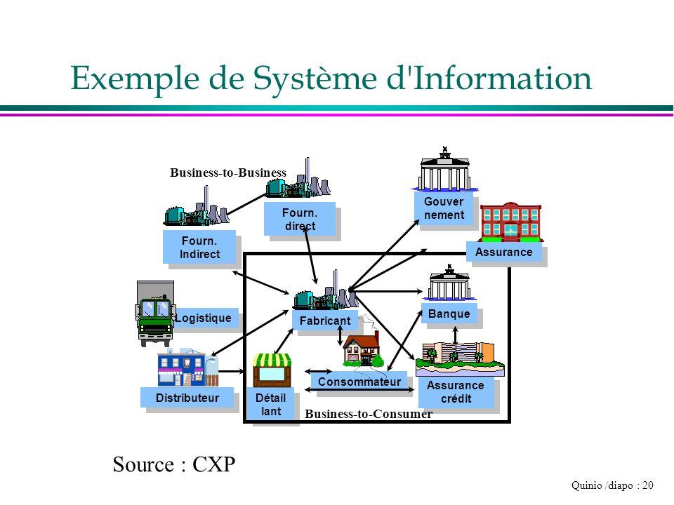 Quinio /diapo : 20 Exemple de Système d'Information Consommateur Logistique Détail lant Fabricant Banque Assurance Fourn. Indirect Fourn. Indirect Fou