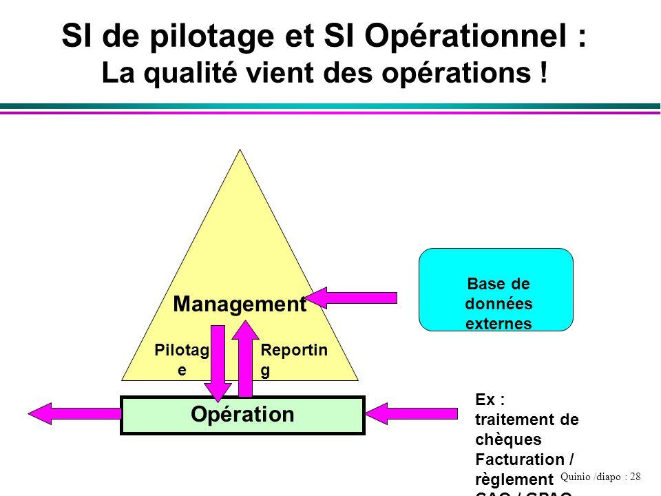Quinio /diapo : 28 SI de pilotage et SI Opérationnel : La qualité vient des opérations ! Opération Management Ex : traitement de chèques Facturation /