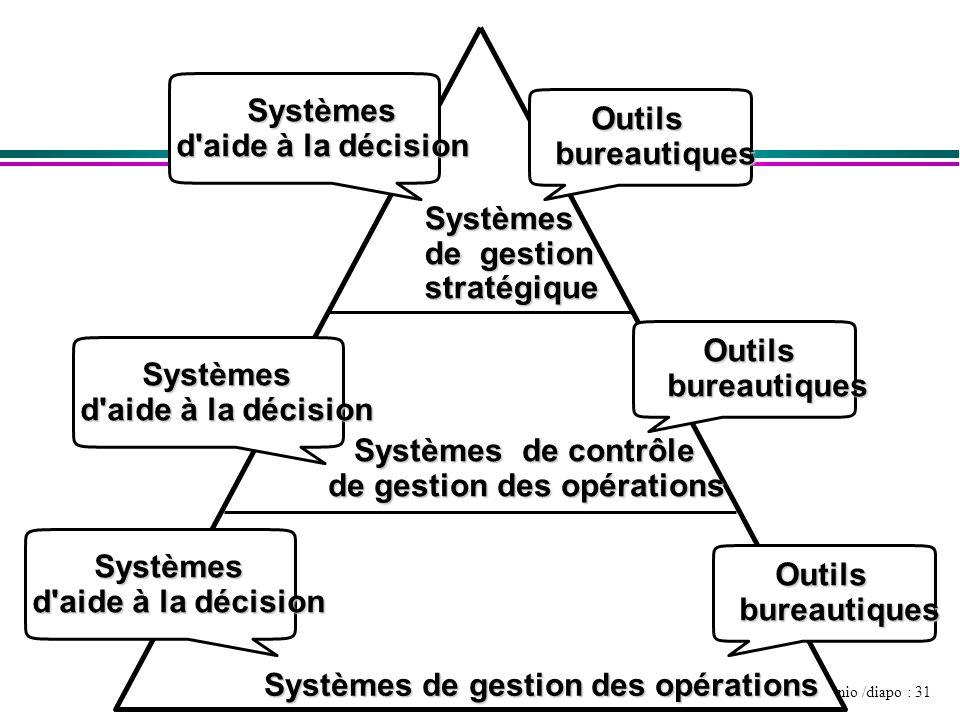 Quinio /diapo : 31 Systèmes Systèmes d'aide à la décision Systèmes Systèmes d'aide à la décision Outils Outils bureautiques bureautiques Systèmes de g