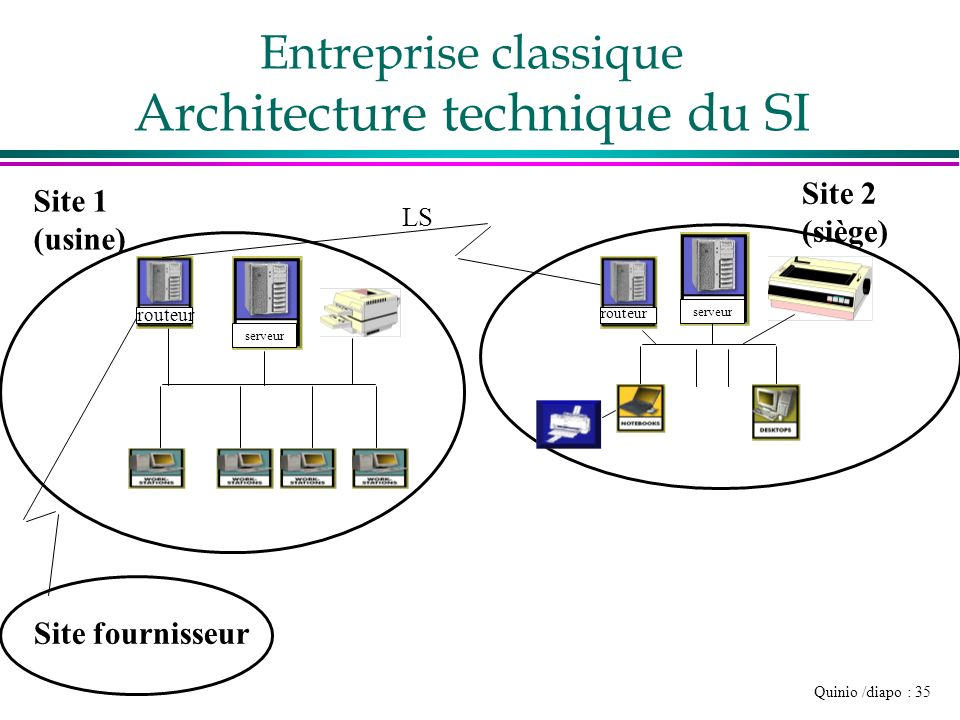 Quinio /diapo : 35 Site 1 (usine) Site 2 (siège) Site fournisseur routeur serveur LS Entreprise classique Architecture technique du SI