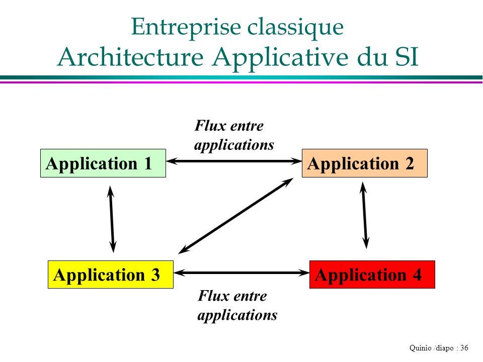 Quinio /diapo : 36 Entreprise classique Architecture Applicative du SI Application 1 Flux entre applications Application 2 Application 3 Flux entre ap