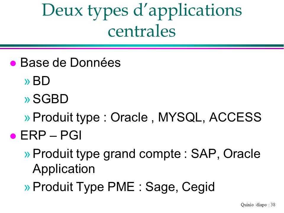 Quinio /diapo : 38 Deux types dapplications centrales l Base de Données »BD »SGBD »Produit type : Oracle, MYSQL, ACCESS l ERP – PGI »Produit type gran